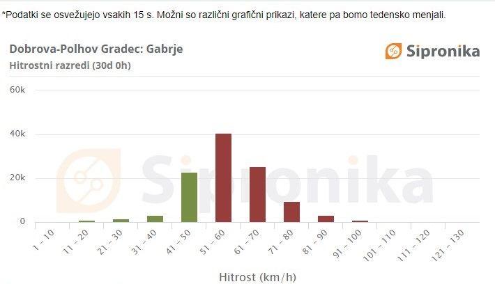 Gabrje: Grafični prikaz hitrosti vožnje na dan 16. 11. 2020 za preteklih 30 dni. Rdeča barva označuje voznike, ki so prekoračili omejitev hitrosti.