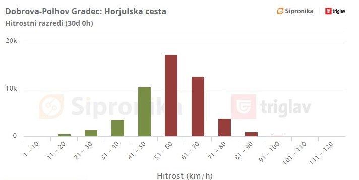 Horjulska cesta: Grafični prikaz hitrosti vožnje na dan 16. 11. 2020 za preteklih 30 dni. Rdeča barva označuje voznike, ki so prekoračili omejitev hitrosti.