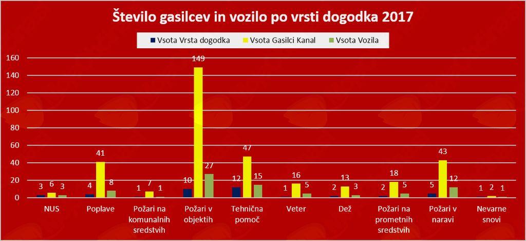 Statistika intervencij PGD Kanal v letu 2017
