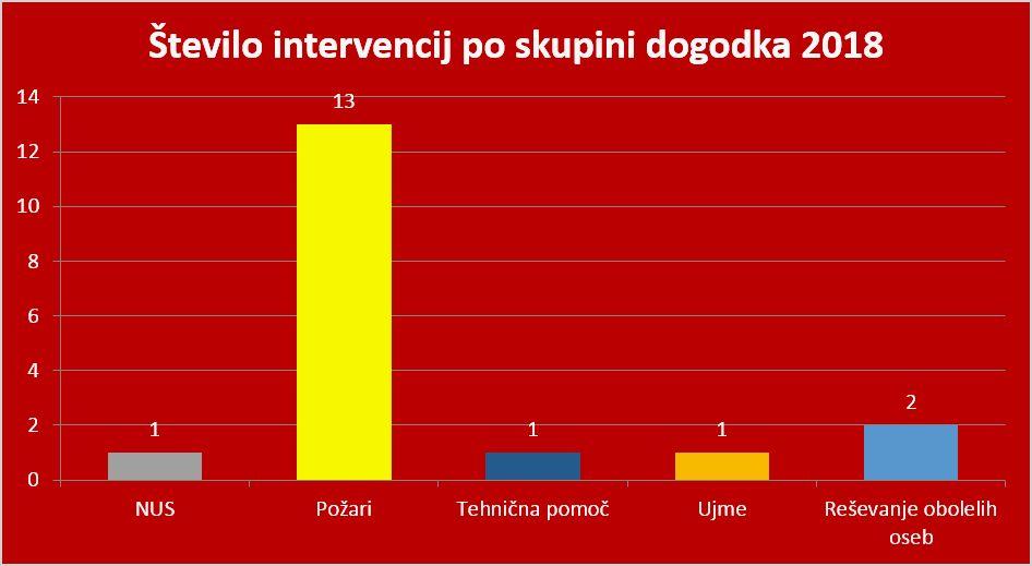 Število intervencij po skupini dogodka. Grafika: PGD Kanal