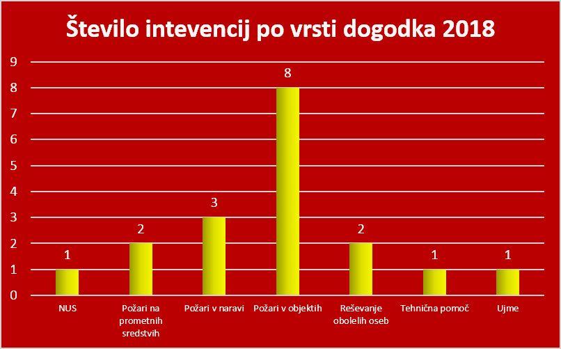 Število intervencij po vrsti dogodka. Grafika: PGD Kanal
