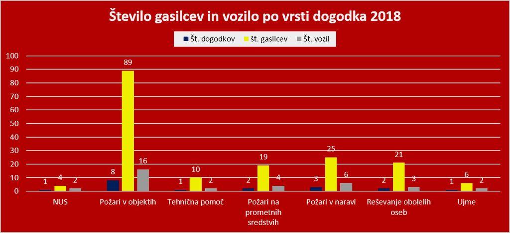 Število dogodkov, gasilcev in vozil. Grafika: PGD Kanal