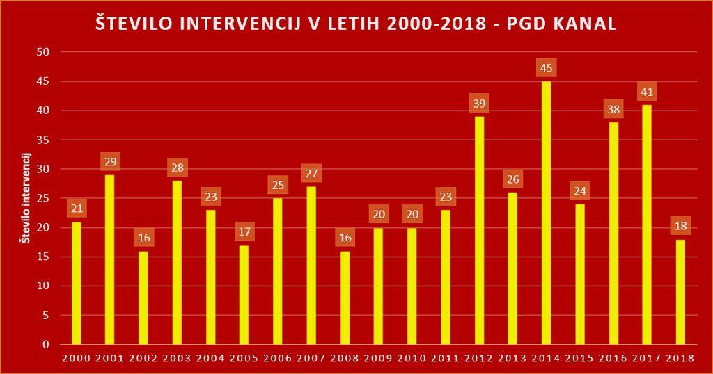 Statistika intervencij 2000-2018. Grafika: PGD Kanal
