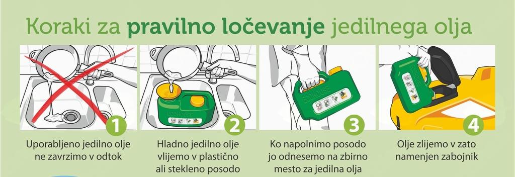 Ločeno zbiranje jedilnega olja mogoče tudi v naši občini