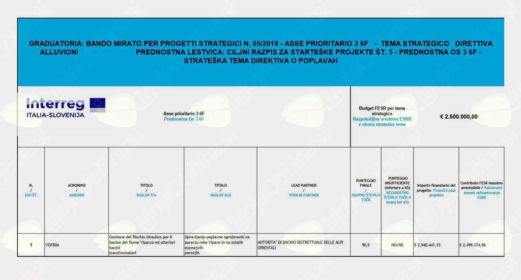 Odobreno sofinanciranje projekta VISFRIM - Upravljanje poplavne ogroženosti na porečju reke Vipave in na ostalih čezmejnih porečjih