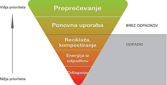 Hierarhija ravnanja z odpadki, ki se kot prednostni vrstni red upošteva pri nastajanju odpadkov in ravnanju z njimi.