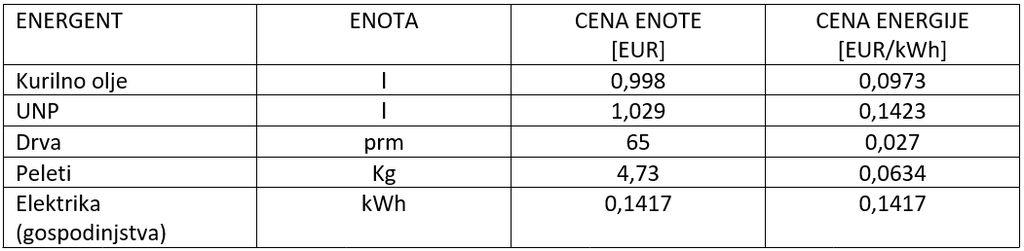 Cene posameznih energentov, ki so aktualni za lokalno območje so trenutno sledeče:
