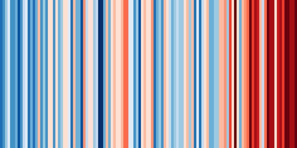 Povprečna letna temperatura v Sloveniji med 1901 in 2018.