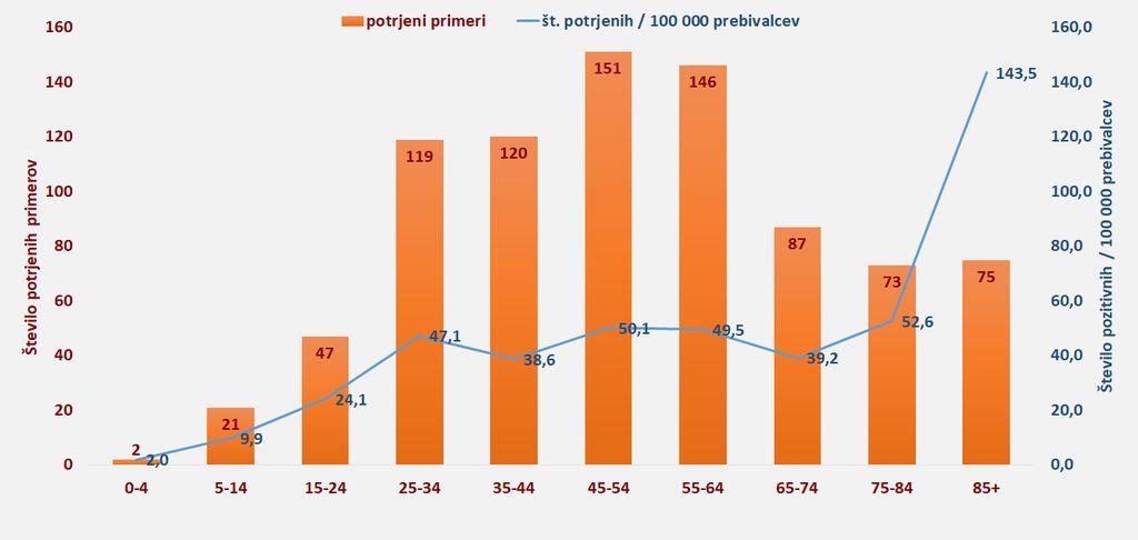 Število potrjenih primerov COVID-9 po starostnih skupinah na dan 31.3.2020.