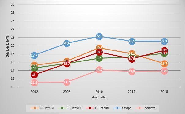 Vir: HBSC, NIJZ (samoporočani podatki), Slika: Odstotek mladostnikov, starih 11, 13 in 15 let, ki so po ITM kriteriju (IOTF) čezmerno hranjeni in debeli, Slovenija, 2002-2018
