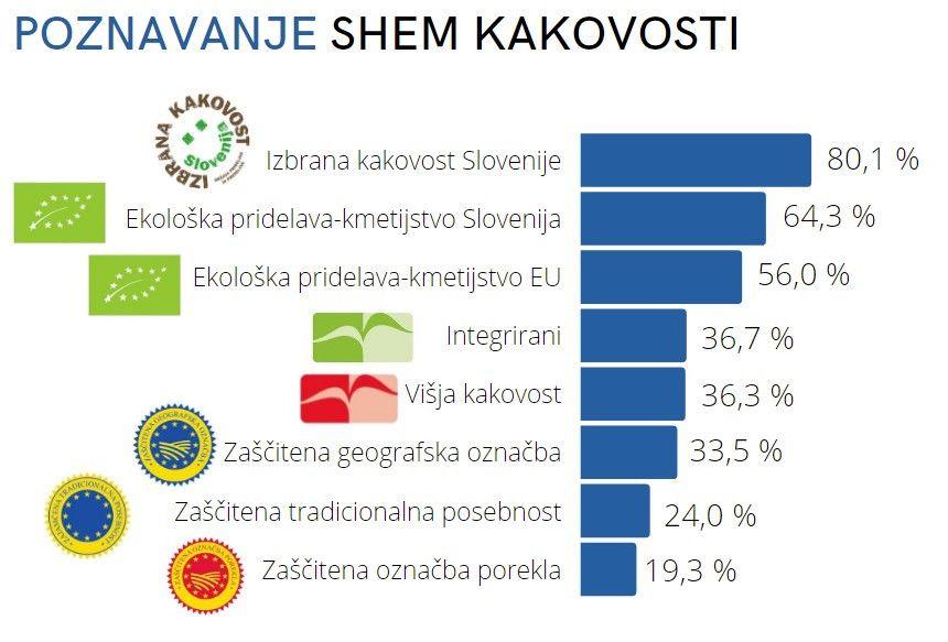 Najbolj poznani označbi sta Izbrana kakovost in Ekološka pridelava, lokalna živila ocenjena kot boljša in hranljivejša