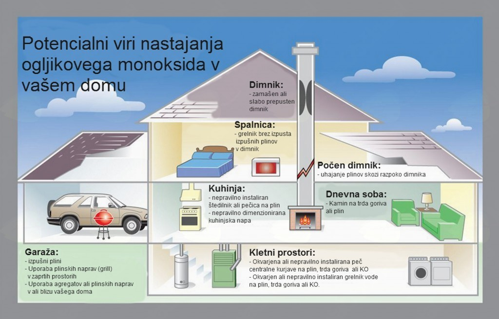 predavanje Ogljikov monoksid - tihi ubijalec