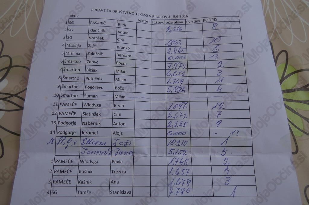 Rezultati vseh tekmovalcev