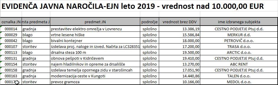 Seznam evidenčnih javnih naročil v letu 2019