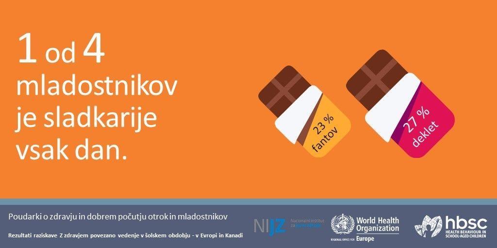 Poročilo WHO: V Sloveniji se je med mladostniki povečalo zadovoljstvo z življenjem in izboljšala samoocena zdravja