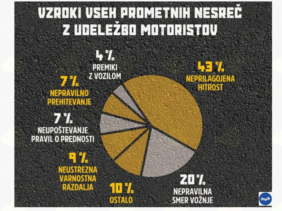 """Nacionalna preventivna akcija """"Enosledna motorna vozila"""""""