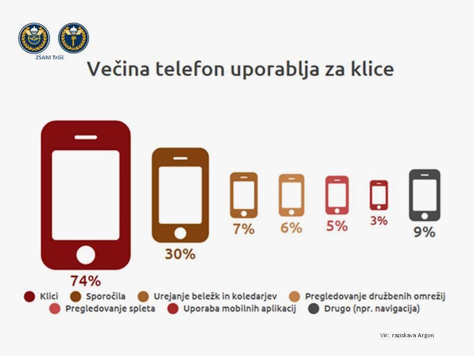 Nacionalna preventivna akcija Mobilni telefon