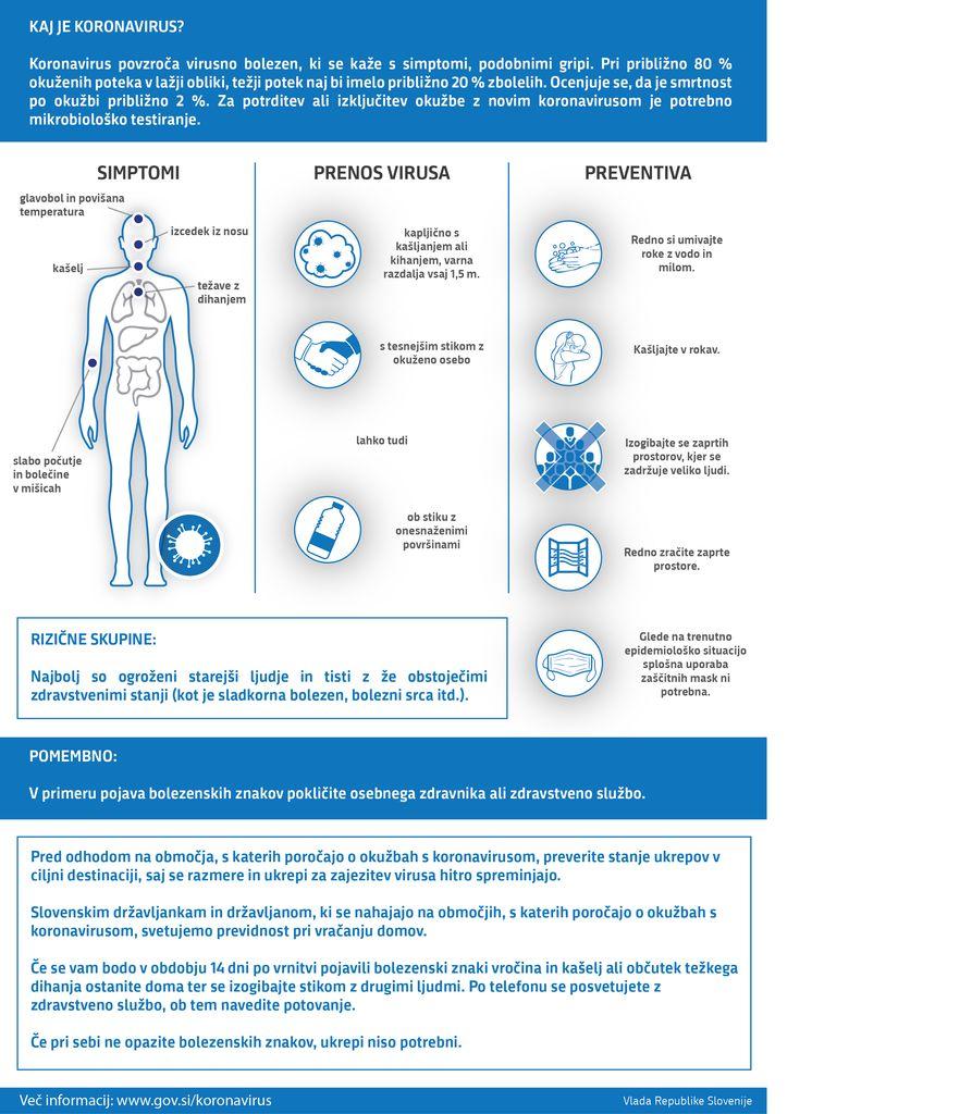 Preventivni ukrepi za preprečevanje širjenja koronavirusa
