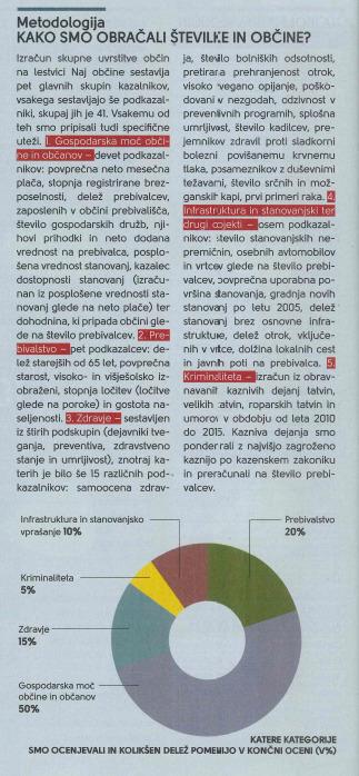 Metodologija izračuna revije Moje Finance
