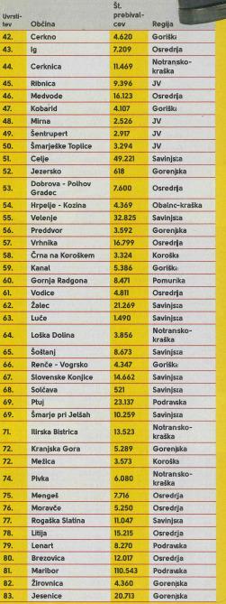 Lestvica od 42. do 83. mesta