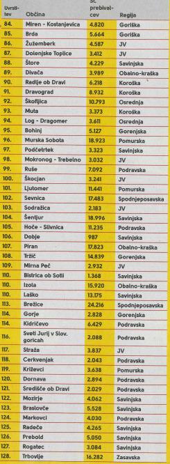Lestvica od 84. do 128. mesta