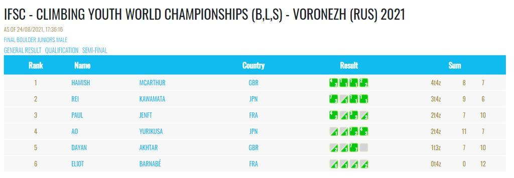 Gorazd Jurekovič 4. na svetovnem mladinskem tekmovanju V Voronezhu
