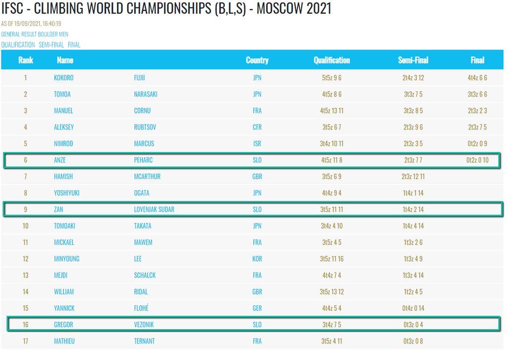 Luka Potočar svetovni podprvak v težavnosti športnega plezanja