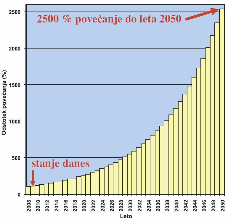 Svetlobno onesnaženje je v zadnjem desetletju v Sloveniji naraščalo za 8 % letno. EU si je do leta 2050 zadala nalogo prepoloviti izpuste toplogrednih plinov. Če bomo s svetlobnim onesnaženjem nadaljevali z dosedanjim tempom, se bo do leta 2050 povečalo za 2500 %. Po takšnem »svetlem« scenariju se ponoči v slovenskih mestih ne bi videla niti ena sama zvezda. Tak »razvoj« ni trajnosten, ampak gre za popolno in brezobzirno uničenje nočnega okolja. (povzeto po Modro nebo)
