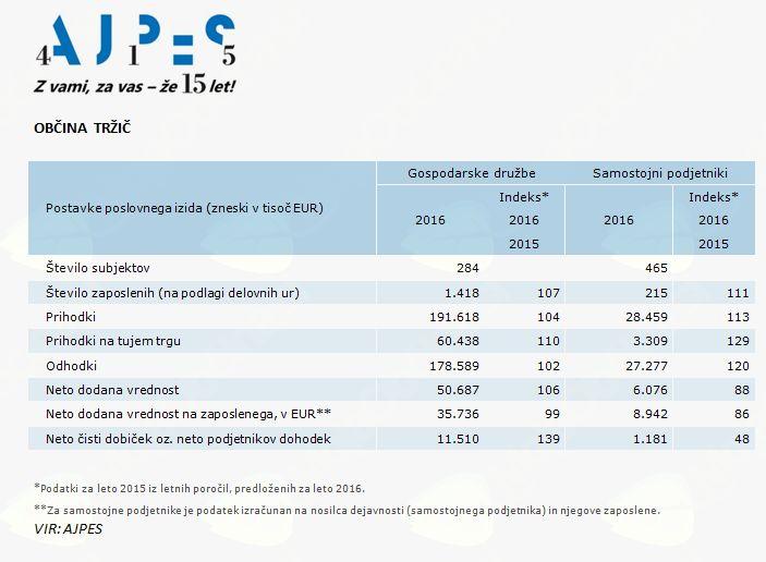 Poslovanje poslovnih subjektov v letu 2016