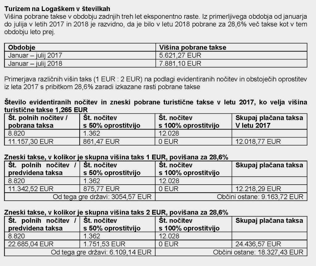 Idrija, Cerkno, Ajdovščina in Logatec v novo leto z enako turistično in promocijsko takso