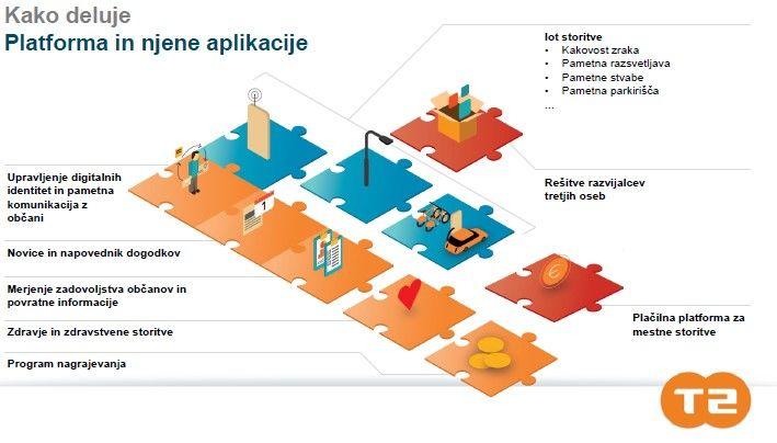 Občina Logatec pristopila k izvedbi pilotnega projekta »Pametno mesto Logatec«