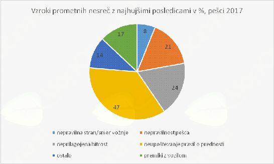 Nacionalna preventivna akcija PEŠEC v februarju 2018