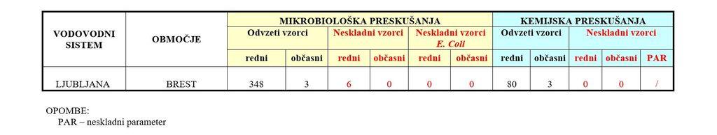 Povzetek letnega poročila JP Vodovod-Kanalizacija o skladnosti pitne vode na oskrbovalnem območju v občini Dobrova - Polhov Gradec za leto 2018