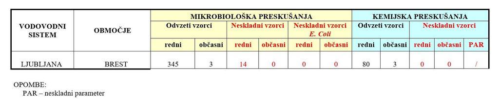 Povzetek letnega poročila JP Vodovod Kanalizacija Snaga d.o.o. o skladnosti pitne vode na oskrbovalnem območju v občini Dobrova - Polhov Gradec za leto 2019