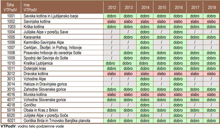 Kemijsko stanje vodnih teles podzemne vode v obdobju 2012–2018