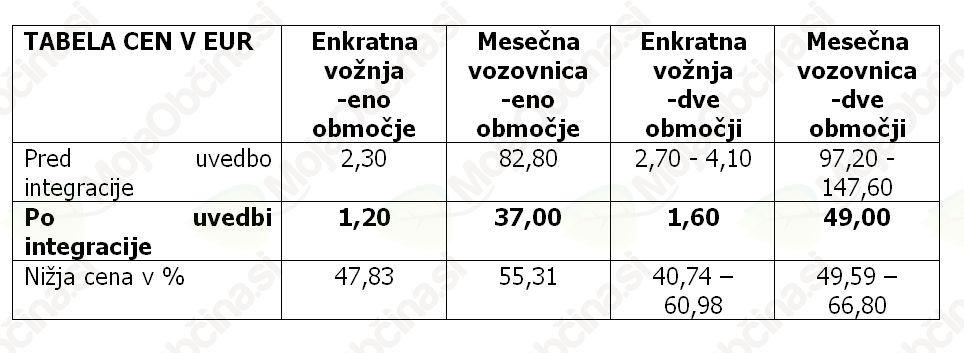 Uvedba cenejših linij javnega prevoza v občini
