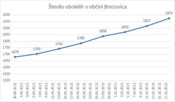 Statistika obolelih za covid virusom v Občini Brezovica