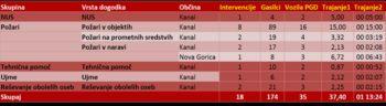 Statistika intervencij PGD Kanal v 2018