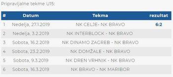 NK Bravo U15: S širšim kadrom delo na višji ravni