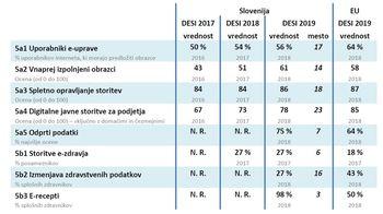 Poročilo Evropske komisije o pozitivnem odstopanju Slovenije v uporabi storitev e-zdravja in e-receptov