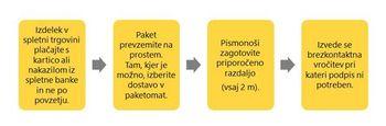 Varno spletno nakupovanje Pošte Slovenije v obdobju epidemije