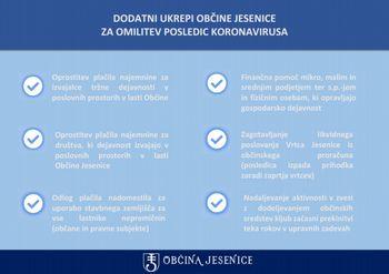 Občina Jesenice z lokalnimi ukrepi na pomoč gospodarstvu, društvom in posameznikom