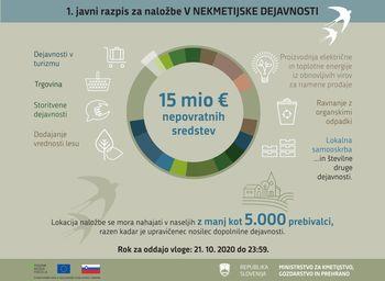 Za spodbujanje nekmetijskih dopolnilnih dejavnosti na kmetijah in podjetništva na podeželju razpisanih 15 milijonov evrov