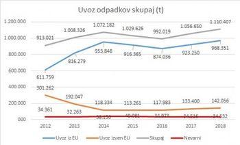 Uvoz in izvoz odpadkov v Slovenijo: zanimivosti v obdobju 2012-2018