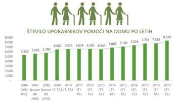 Analiza izvajanja pomoči na domu v letu 2020