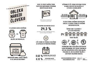 V Sloveniji smo 2019 zavrgli 12,3 kg oblačil na prebivalca
