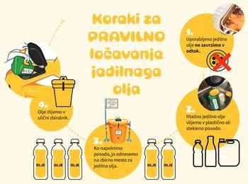 En liter odpadnega jedilnega olja lahko onesnaži 1000 litrov vode