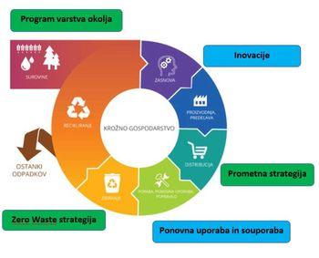 Javna obravnava krožnega gospodarstva v Ljubljani