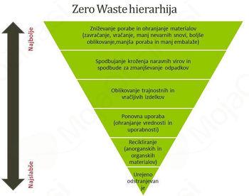 Vabilo na javno predstavitev in razpravo o projektu Zero Waste