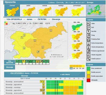 OPOZORILO - sredi dneva in popoldne velika toplotna obremenitev
